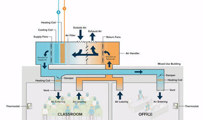 Indoor Air Quality in Classrooms and Offices