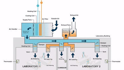 Indoor Air Quality in Labs